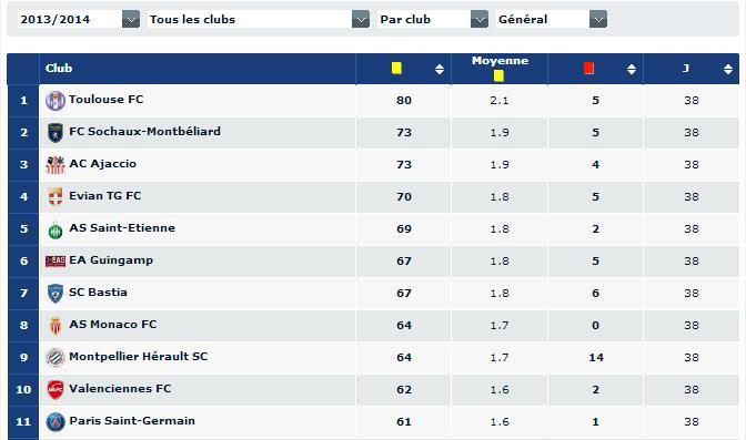 le Toulouse Football Club champion de France des cartons jaunes