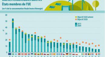 énergies renouvelables. La France à la traîne en Europe