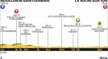 Tour de France. Mouilleron La Roche sur Yon, baroudeur ou sprinter ?