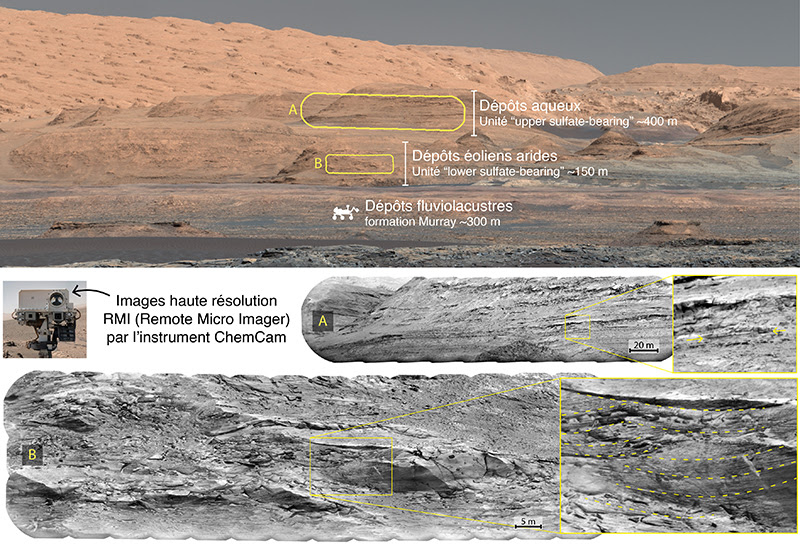Découverte majeure d'un toulousain : Mars ne s'est pas asséchée d'un coup