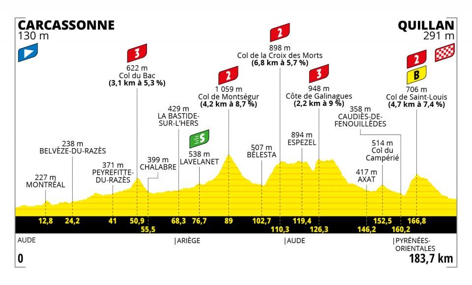 TDF A quoi ressemble la 1ere étape des Pyrénées Carcassonne Quillan