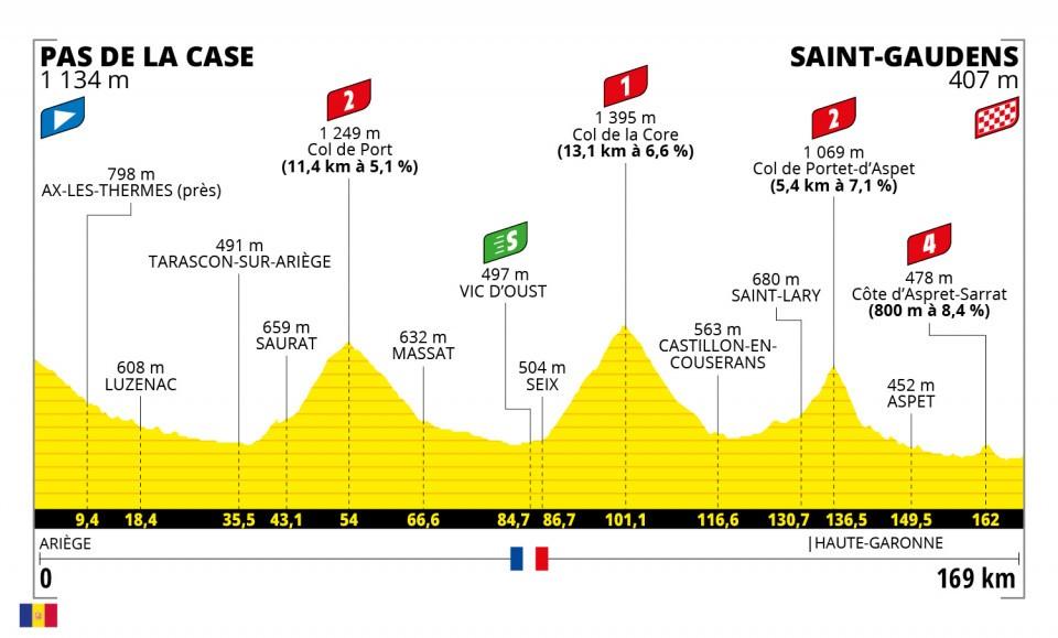 à quoi va ressembler l'arrivée du Tour de France 2021 en Haute Garonne