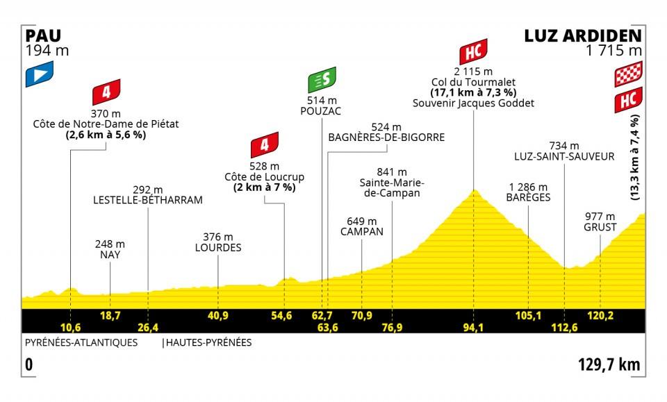 Pau, Tourmalet, Luz Ardiden : ce qu'il faut savoir sur la 18e étape