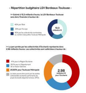 Toulouse Métropole vote en faveur du financement de la LGV